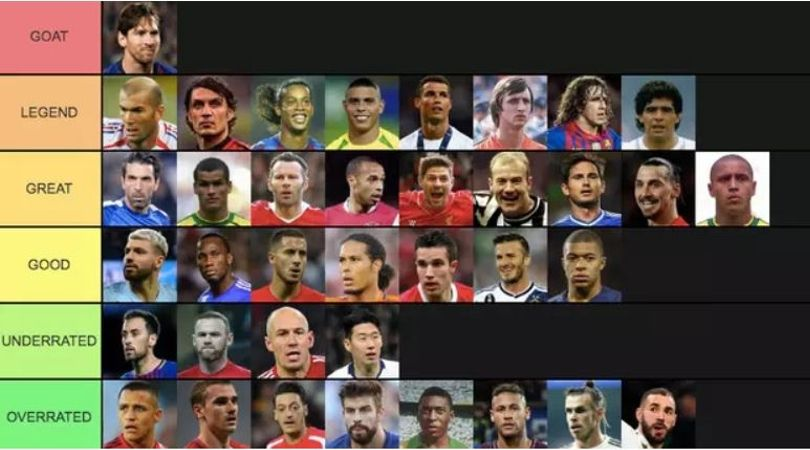 Footballers ranked from GOAT to OVERRATED in a list