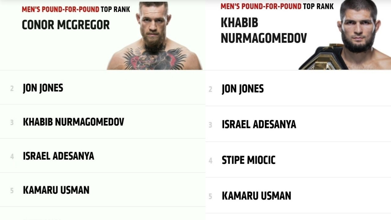 UFC WEBSITE HACKED?: Conor McGregor Momentarily Became The No.1 Pound-For-Pound Fighter in UFC